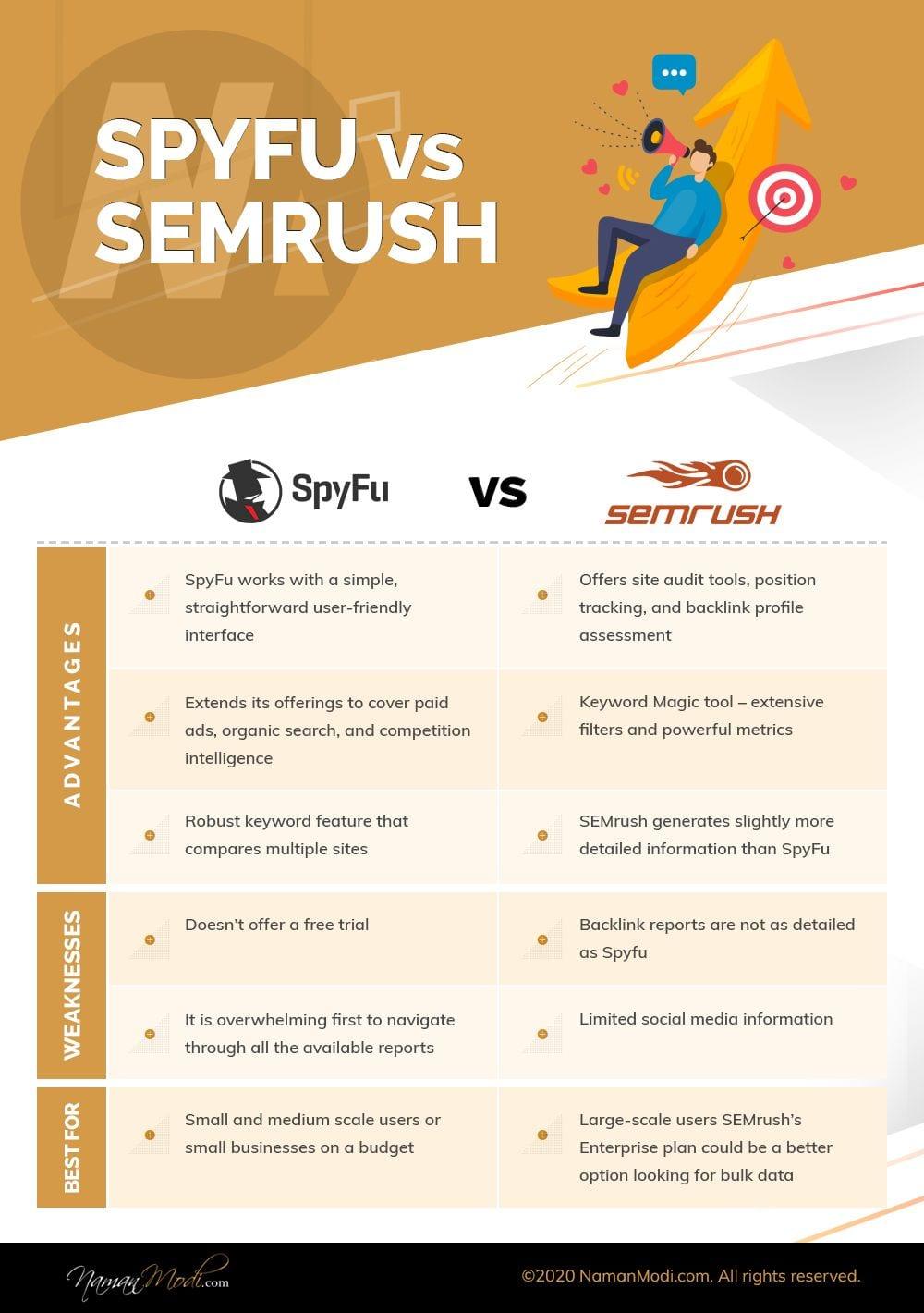 Infographics- Spyfu vs SEMrush