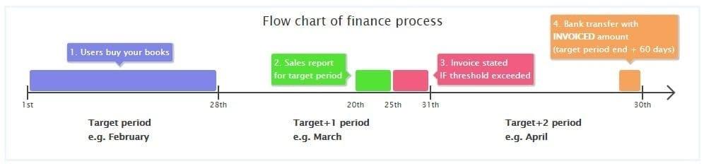 Publish-Drive-Review-flow-chart-finance-progress