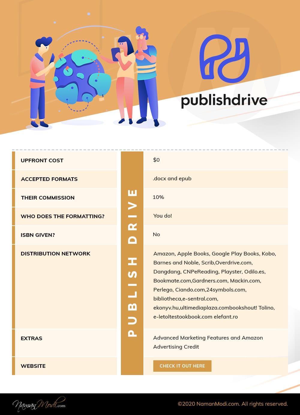 PublishDrive InfoGraphics